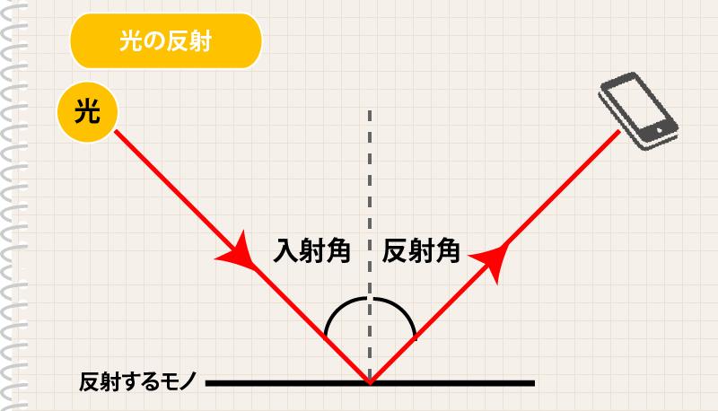 入射角と反射角の説明画像