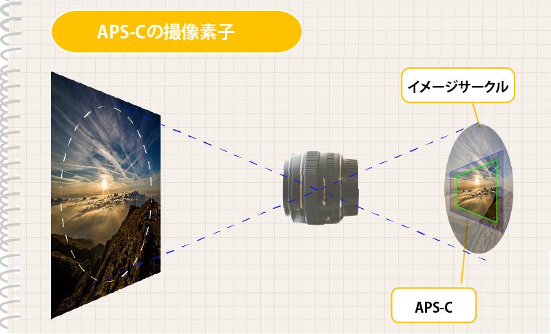 APS-Cの撮像素子