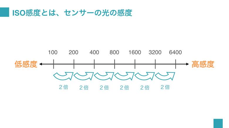 ISO感度とは、センサーの光の感度