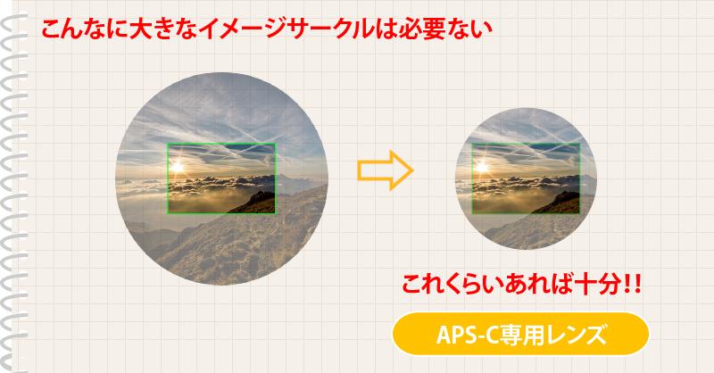 APS-C専用レンズとは
