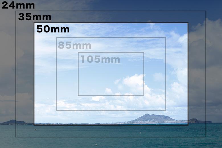 焦点距離とは、画角のこと