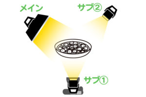 料理写真のストロボライティング-メインライト+サブライト①+サブライト②