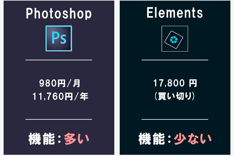 PhotoshopとElements:料金を比較