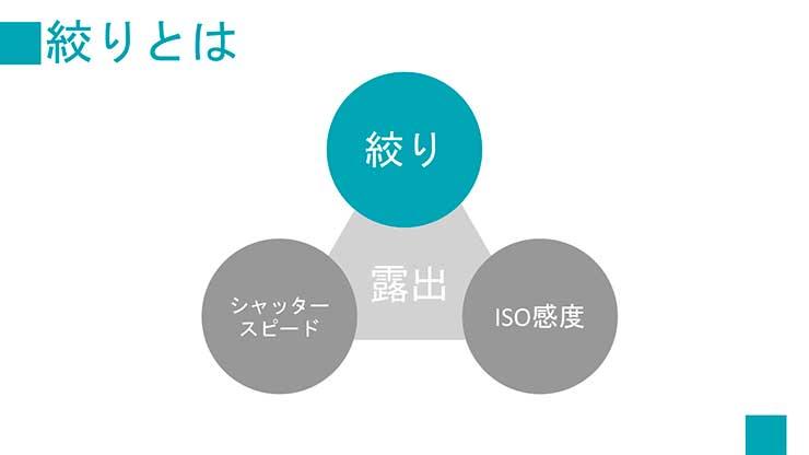 露出を調整する方法3つの要素