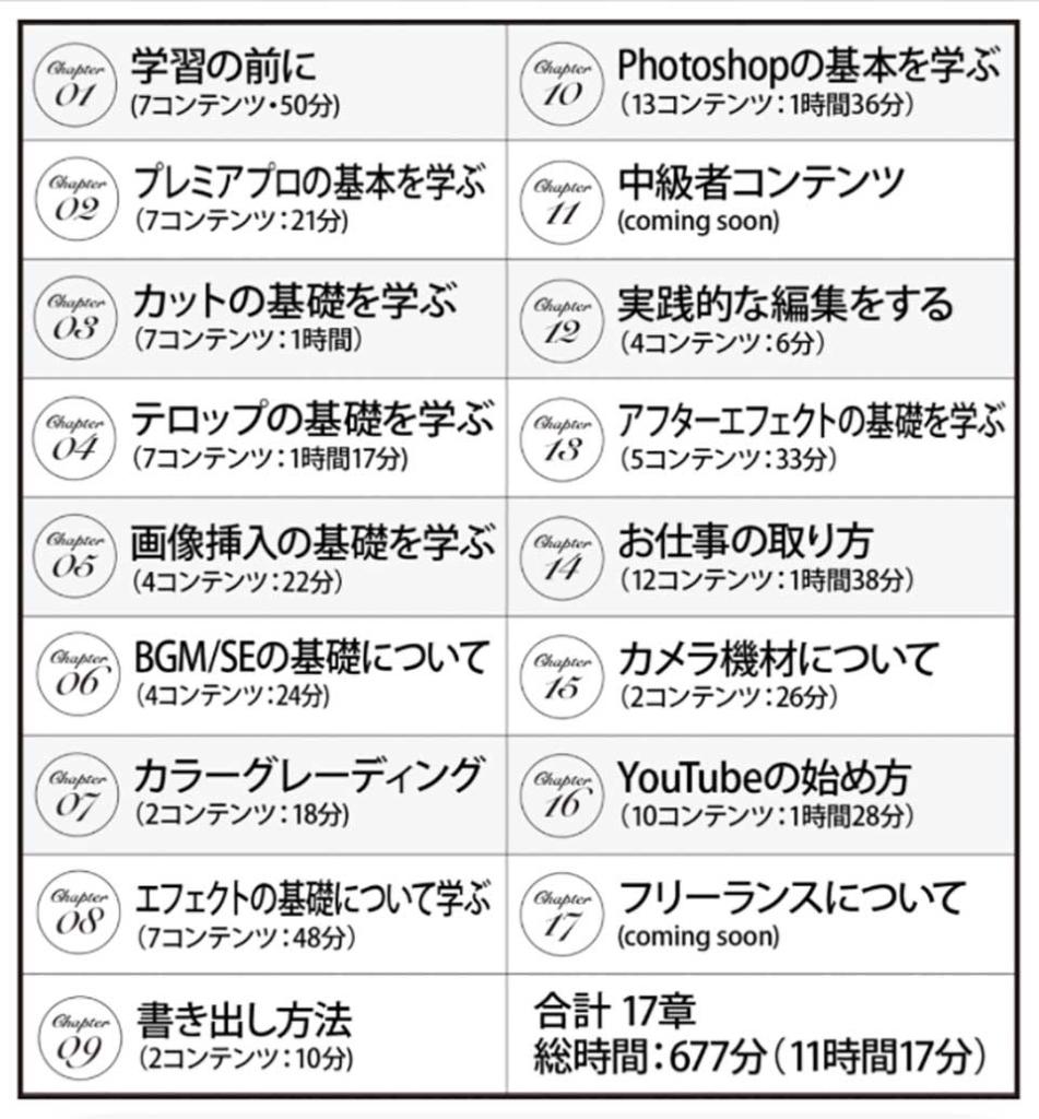 クリエイターズジャパンの講座内容・料金