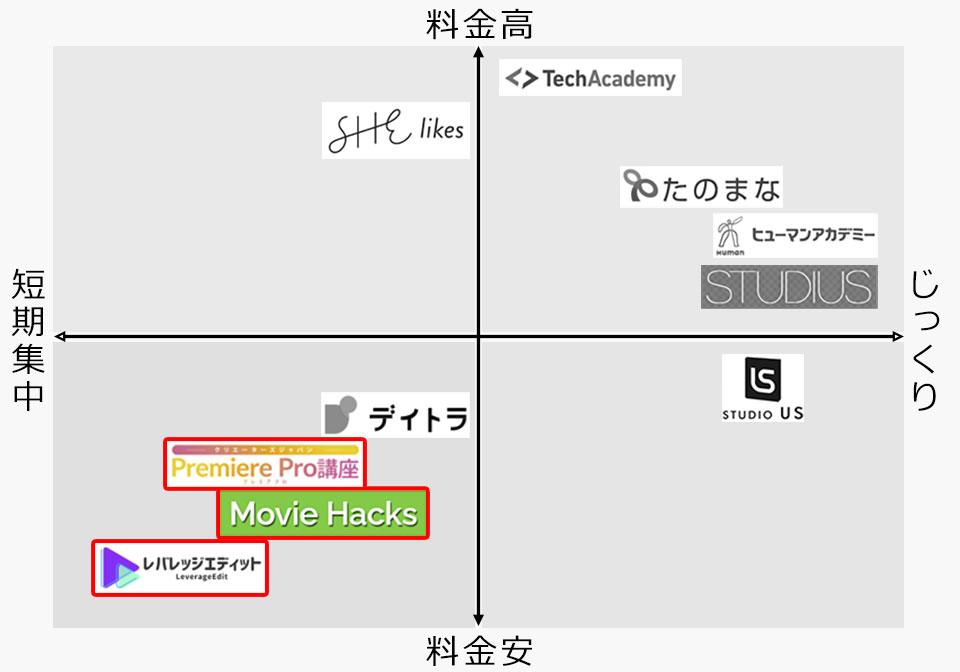 レバレッジエディットとほか動画編集スクールとの比較