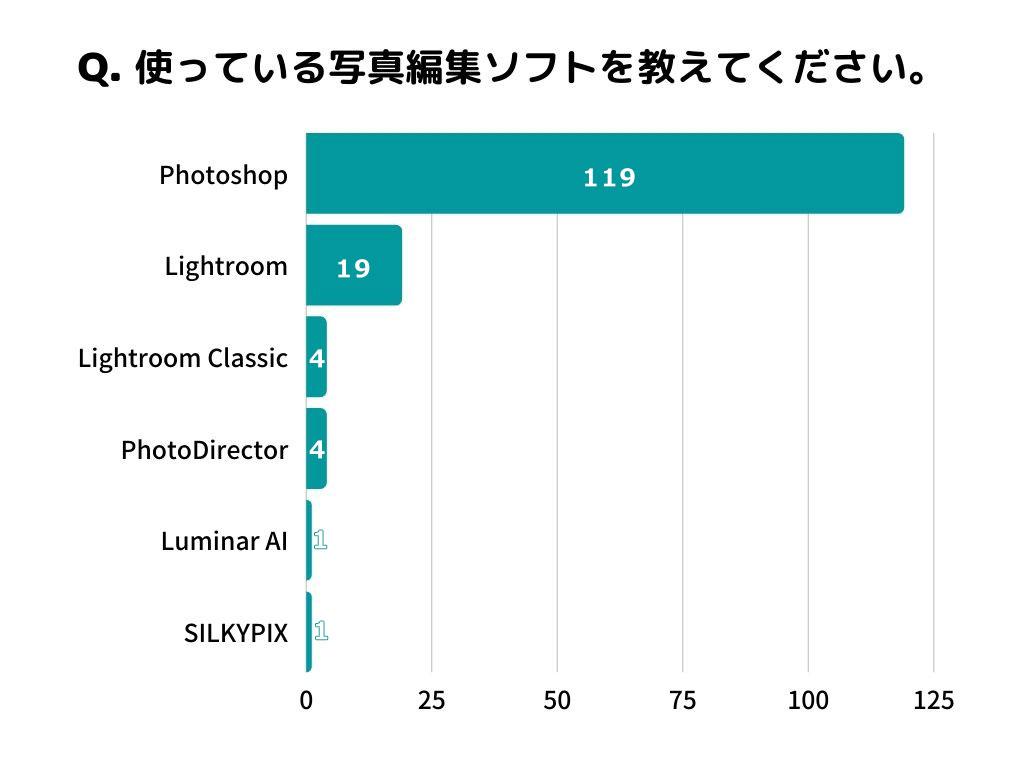 【プロが解説】150人に聞いた!写真編集ソフトおすすめランキング6選